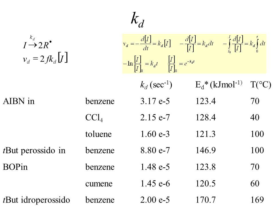 kd [ ] I fk v R 2 = ® kd (sec-1) Ed* (kJmol-1) T(°C)